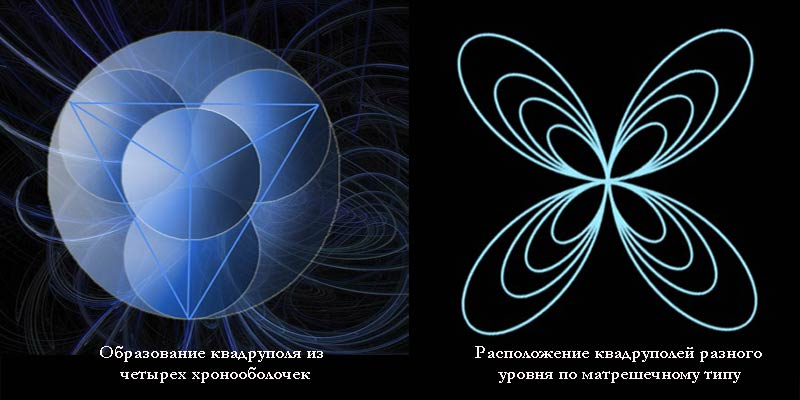 рис. квадруполь